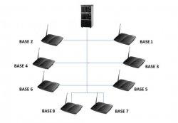 سیستم مرکز تلفن بی سیم پیشرفته و صنعتی  EnGenius SP922 PRO