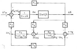 مدل هفرون فیلیپس سیستم تک ماشینه