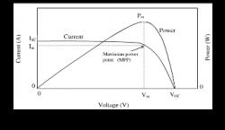 شبیه سازی مدل ریاضی سلول خورشیدی