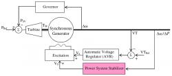بهینه سازی سیستم قدرت با الگوریتم CDCARLA