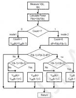 الگوریتم P&O برای MPPT سلول خورشیدی