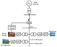 بهبود عملکرد گذرا ریزشبکه با محدود کننده جریان خطای مقاومتی