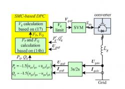 کنترل توان اکتیو و راکتیو مبدل الکترونیک قدرت با روش مود لغزشی