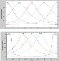 تنظیم و طراحی کنترل کننده  فازی بر اساس الگوریتم ژنتیک
